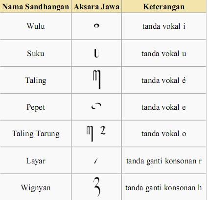 Hanacaraka   Sylvana N S